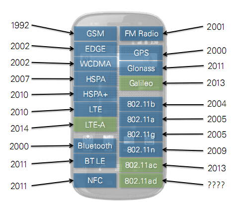 NI :射频集成度趋高 PXI方案显优势