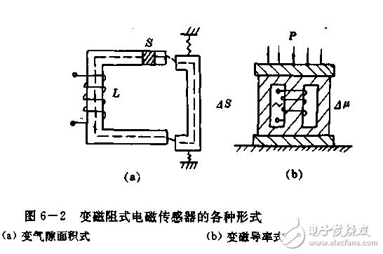 电感式传感器特点和变磁阻式传感器工作原理